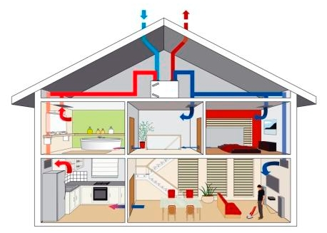Ventilation Simple Et Double Flux  Chamberland